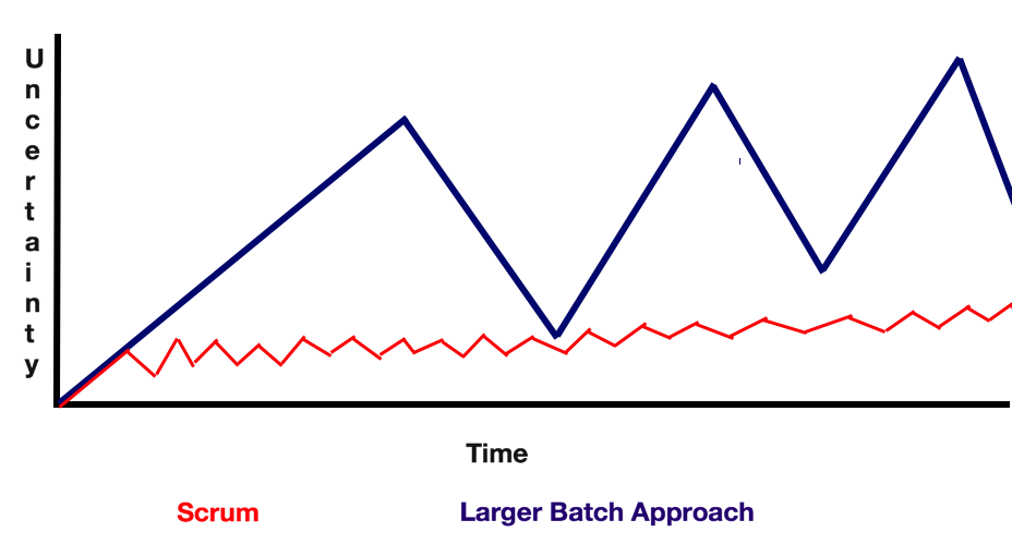 Graph showing uncertainty over time for Scrum and the Larger Batch Approach. Uncertainty rises more regularly and much less in Scrum than in the Larger Batch Approach, where uncertainty will eventually rise to much larger amounts.