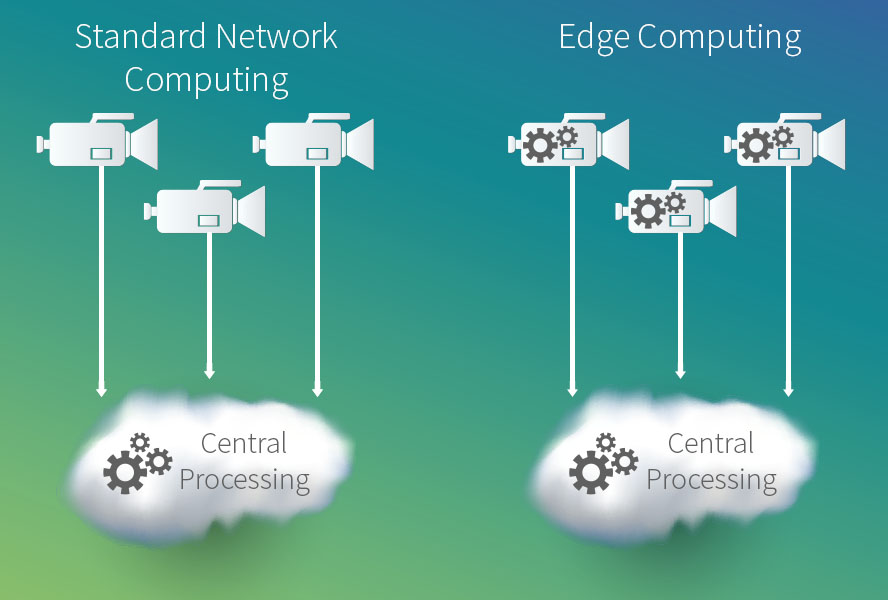 edge computing, performance testing, Internet of Things, device emulation, network, network bandwidth, testing edge computing, software testing, TestRail.