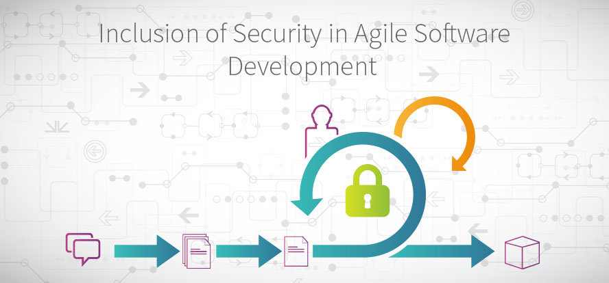 Secure Software Development, Agile Security, Agile Software Development, Developing Secure Applications with Agile, Secure Applications, Developing Secure Application Software. TestRail.