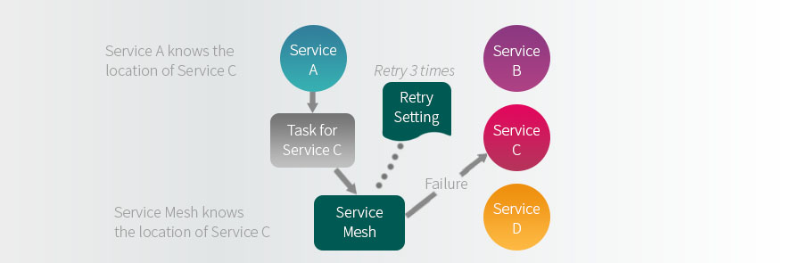 service mesh, performance testing, service discovery, failure policy, test planning, ephemeral computing, how the service mesh works, what is the service mesh, TestRail