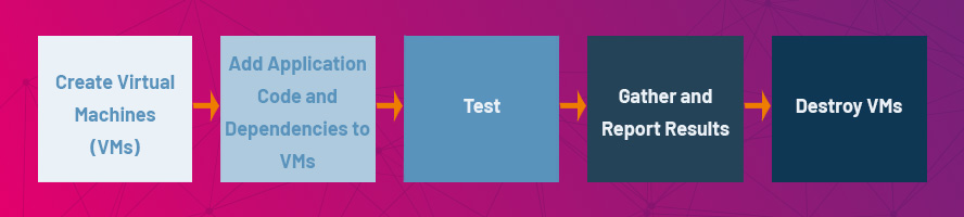 figure 2: Creating an ephemeral environment and testing against it has become a standard design pattern.