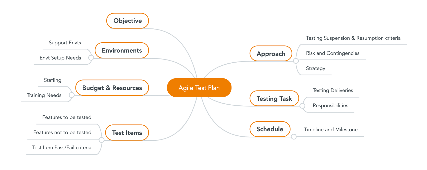 Mind Map, Agile Test Planning