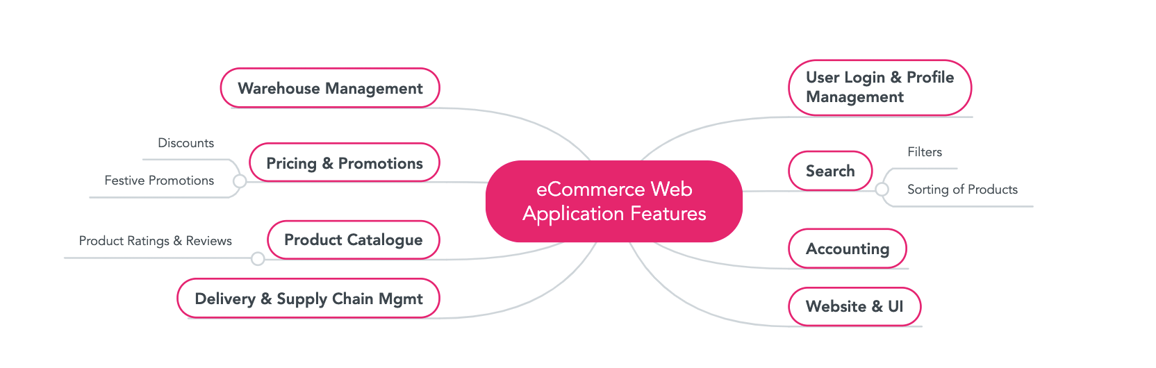 Mind Map, ecommerce