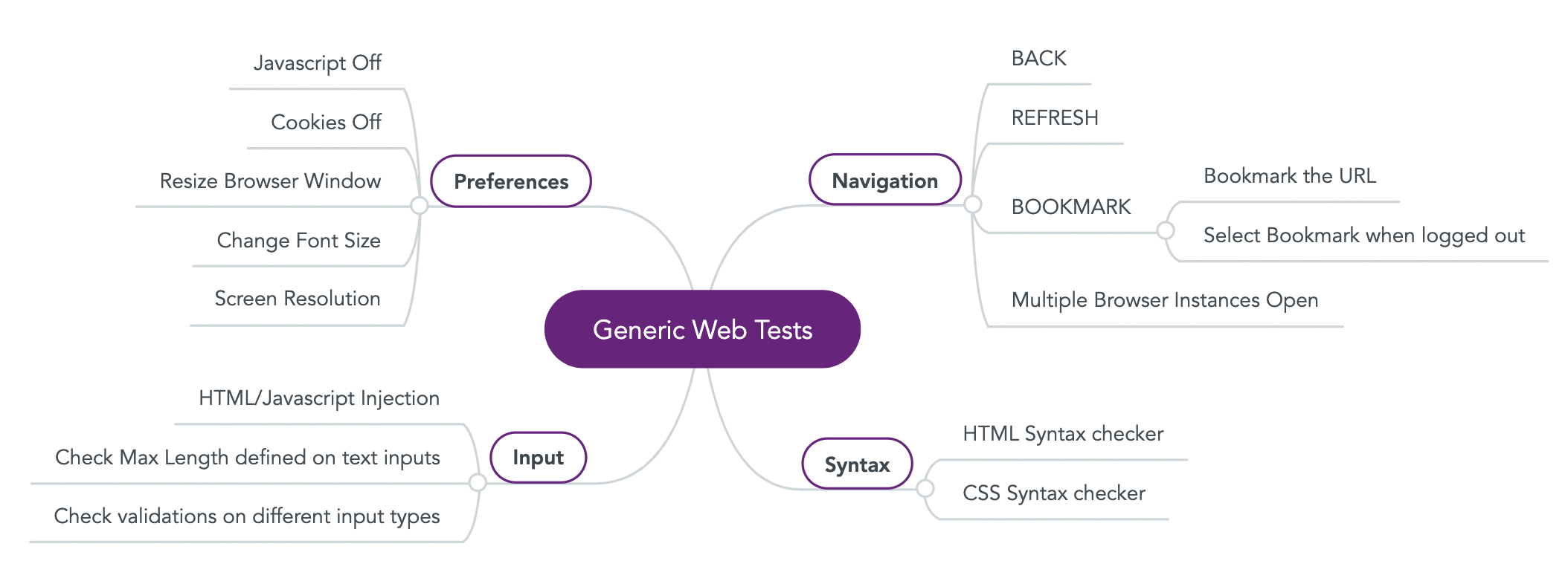 Mind Map, Generic Web Test