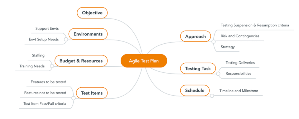 4 Tips to Create a Simplified Test Plan for Your Agile Project