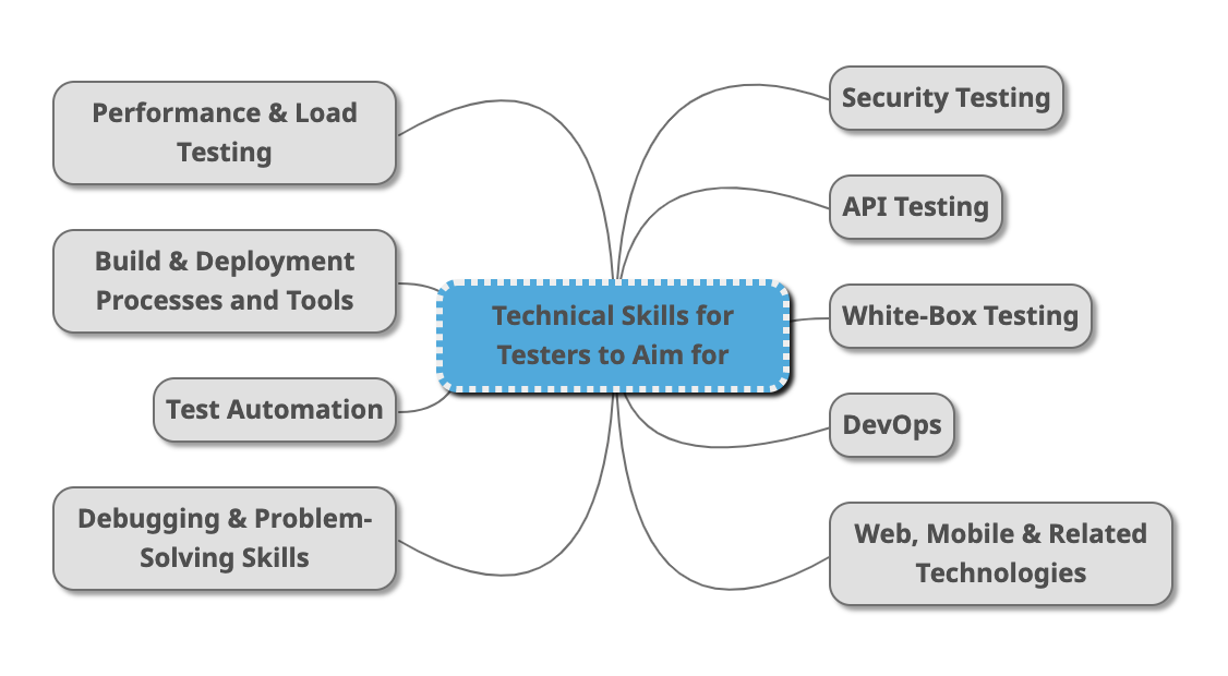 diagram of skills for software testers